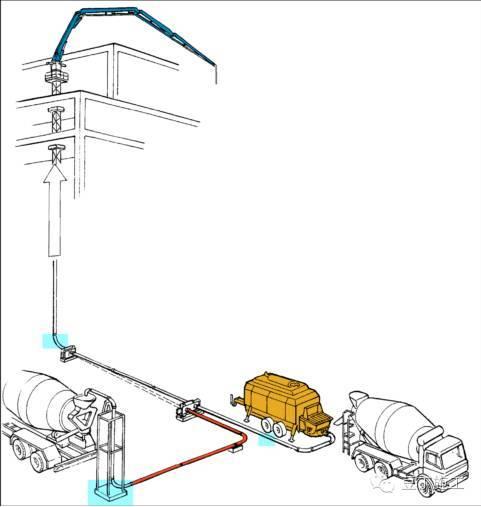 如何将混凝土泵送至611米的高空?干货!_10