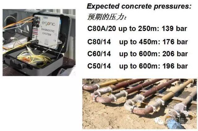 如何将混凝土泵送至611米的高空?干货!_23