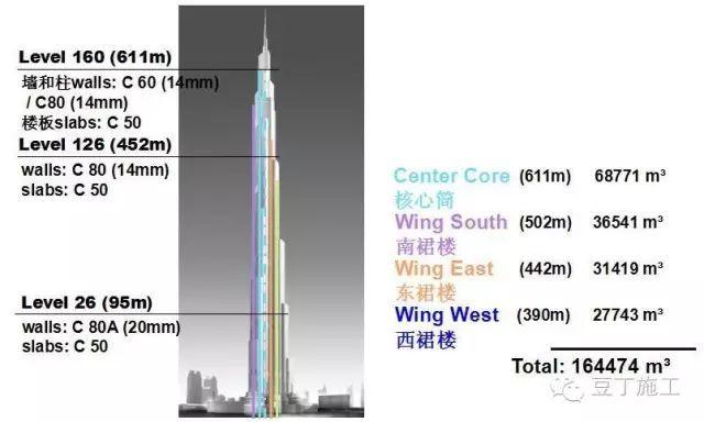 如何将混凝土泵送至611米的高空?干货!_2