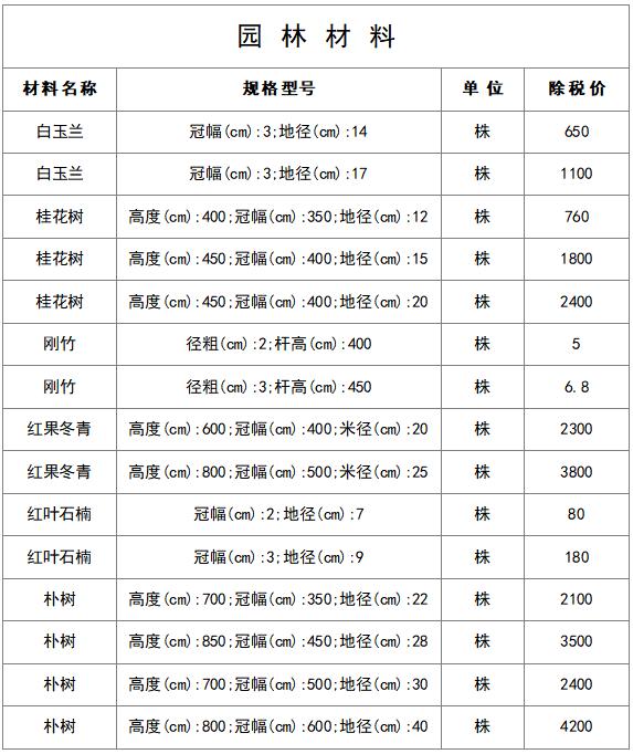 最新建筑工程常用材料价格信息(8月)_7