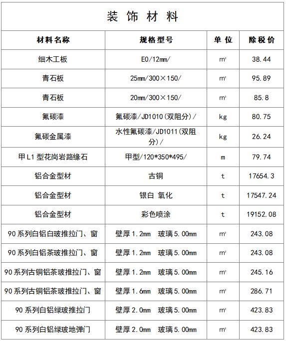 最新建筑工程常用材料价格信息(8月)_11