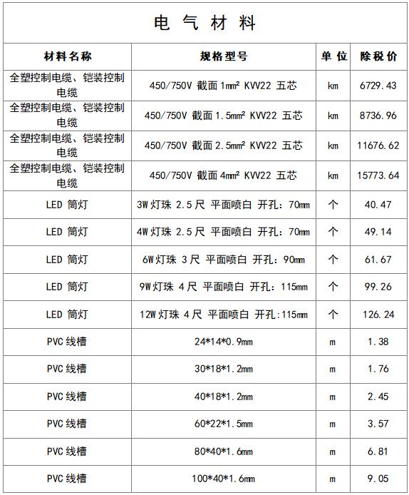 最新建筑工程常用材料价格信息(8月)_10
