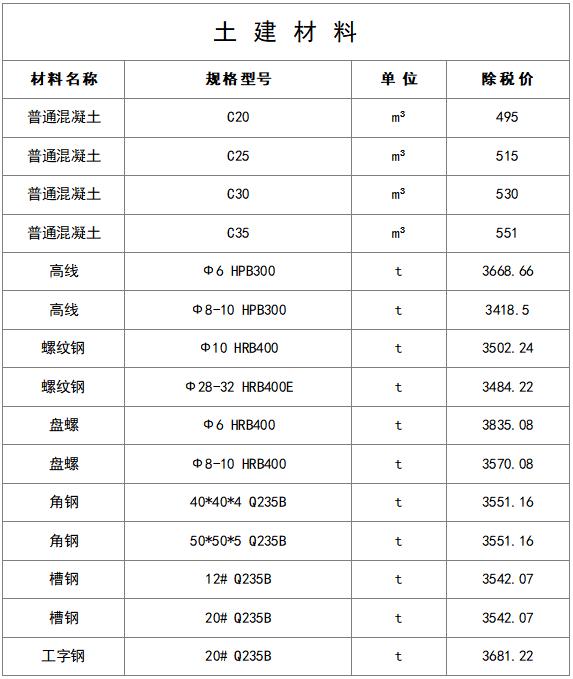 最新建筑工程常用材料价格信息(8月)_8