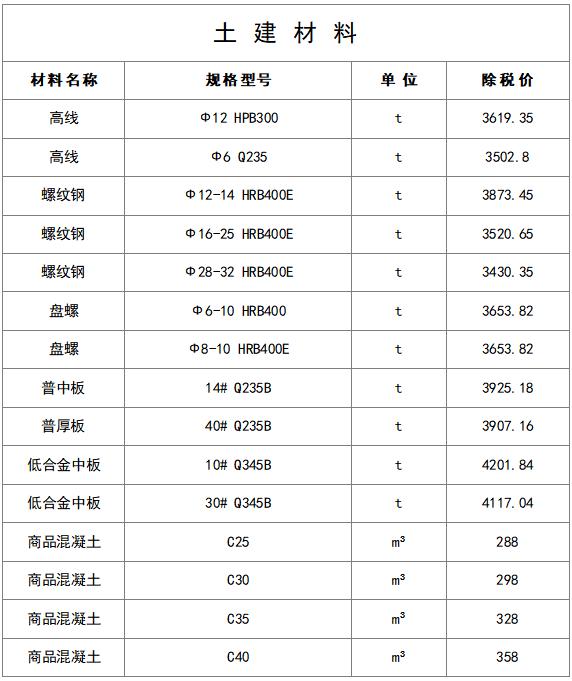 最新建筑工程常用材料价格信息(8月)_15