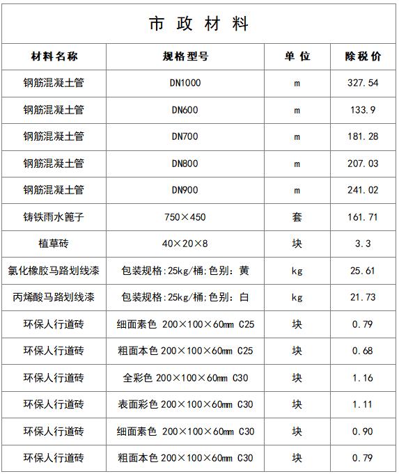 最新建筑工程常用材料价格信息(8月)_16