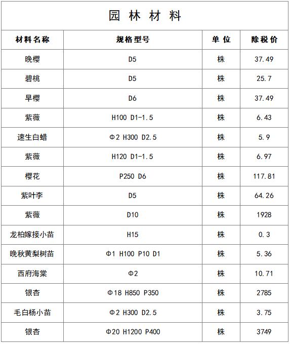 最新建筑工程常用材料价格信息(8月)_14