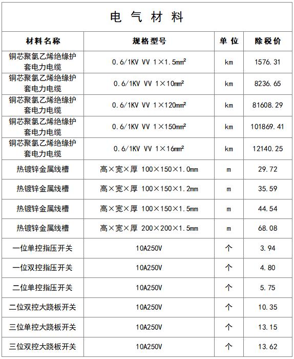 最新建筑工程常用材料价格信息(8月)_17