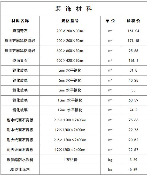 最新建筑工程常用材料价格信息(8月)_18
