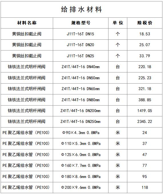 最新建筑工程常用材料价格信息(8月)_20
