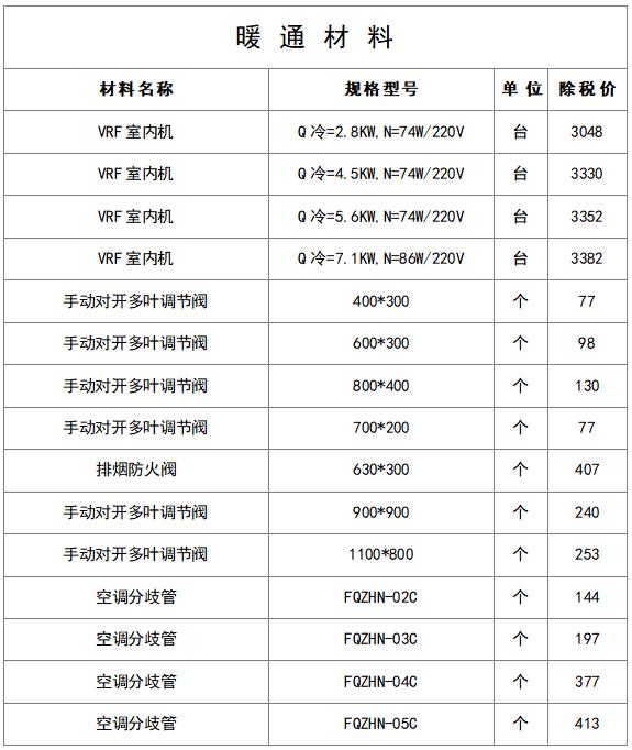 最新建筑工程常用材料价格信息(8月)_19