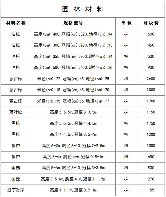 最新建筑工程常用材料价格信息(8月)_21