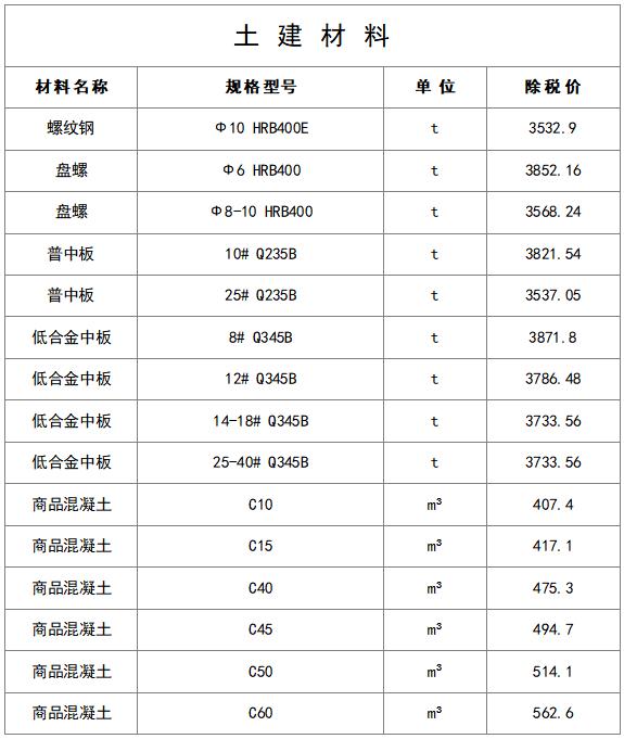 最新建筑工程常用材料价格信息(8月)_1