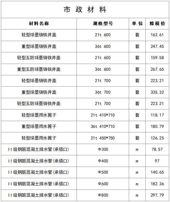 最新建筑工程常用材料价格信息(8月)_2
