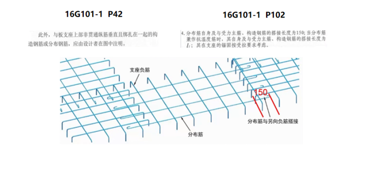 16G101图集板的钢筋构造PPT-02 分布筋及支座负筋