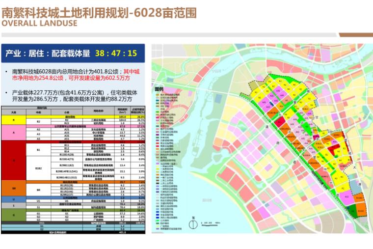 三亚科技城6000亩规划概念方案文本2019-土地利用规划