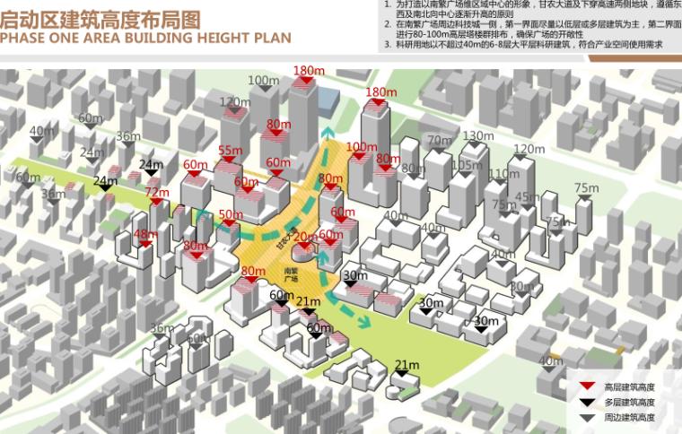 三亚科技城6000亩规划概念方案文本2019-启动区建筑高度布局图