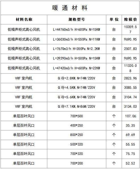最新建筑工程常用材料价格信息(8月)_5