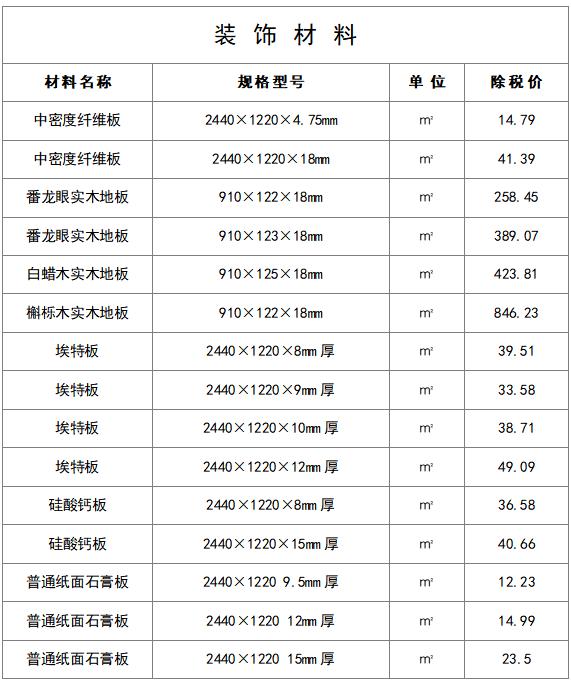 最新建筑工程常用材料价格信息(8月)_4