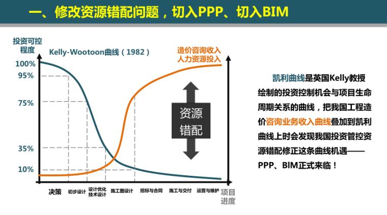 工程造价咨询机构的机遇-修改资源错配问题,切入PPP、切入BIM
