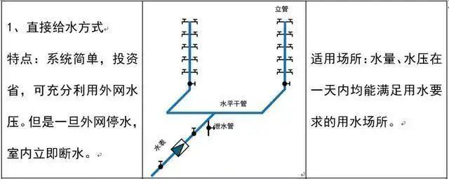 安装工程中给排水识图技巧_3