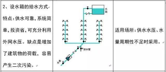 安装工程中给排水识图技巧_4