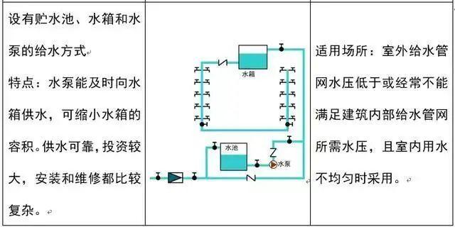 安装工程中给排水识图技巧_5