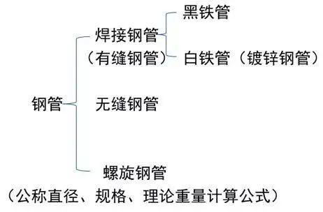 安装工程中给排水识图技巧_10