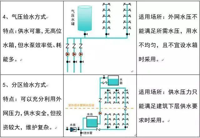 安装工程中给排水识图技巧_6