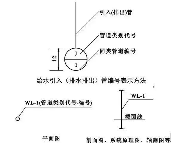 安装工程中给排水识图技巧_20