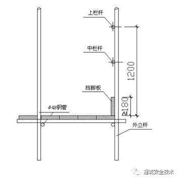 建筑工程外脚手架搭设标准全面图解_11