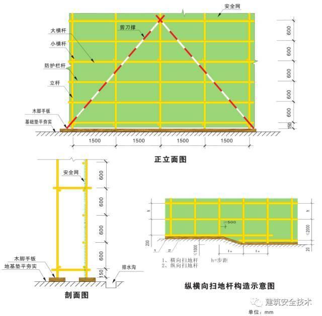 建筑工程外脚手架搭设标准全面图解_7