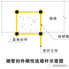 建筑工程外脚手架搭设标准全面图解_19