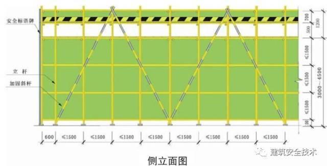 建筑工程外脚手架搭设标准全面图解_38