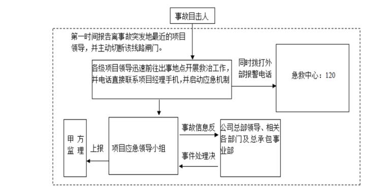 基准控制网基坑监测施工方案-03 应急处理流程