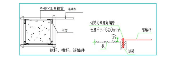 落地式卸料平台安全专项施工方案-03 柱、梁处刚性连接