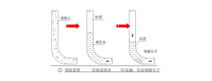 高层建筑高强混凝土工程施工方案-06 管道的水洗清理