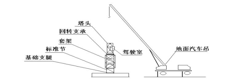 塔吊拆除工程安全专项施工方案-04 标准节拆除吊离施工现场