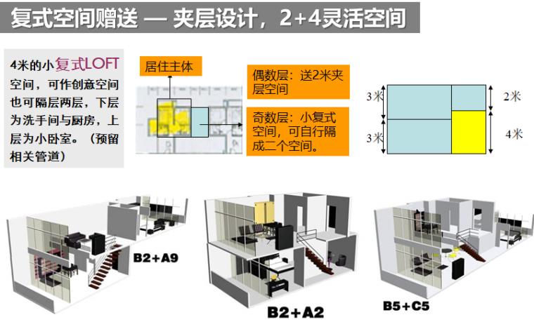 房企户型面积赠送研究(83页,图文)-复式空间赠送 — 夹层设计