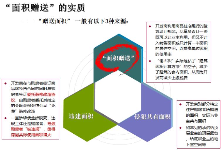 """房企户型面积赠送研究(83页,图文)-面积赠送""""的实质"""