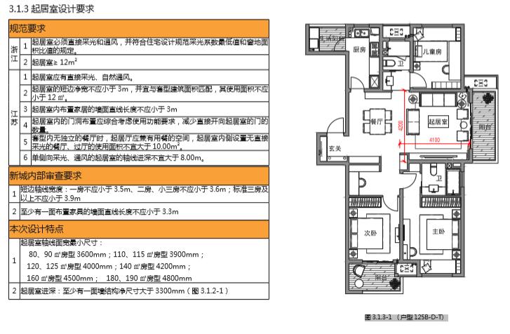 房地产公司住宅标准产品手册(图文丰富)-3起居室设计要求
