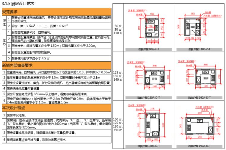 房地产公司住宅标准产品手册(图文丰富)-厨房设计要求