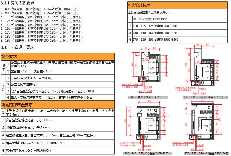 房地产公司住宅标准产品手册(图文丰富)-卧室设计要求