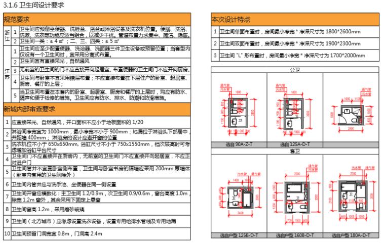房地产公司住宅标准产品手册(图文丰富)-卫生间设计要求