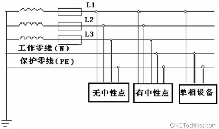施工现场三相五线制工地电路布线详解PPT-02 三相五线制的接线方式