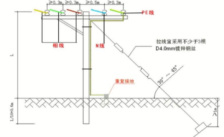 施工现场三相五线制工地电路布线详解PPT-04 五线之间架设的安全距离