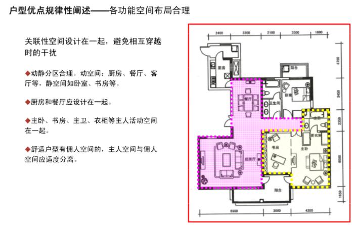 房地产优秀户型及亮点分析(PPT)-户型优点规律性阐述——各功能空间布局合理