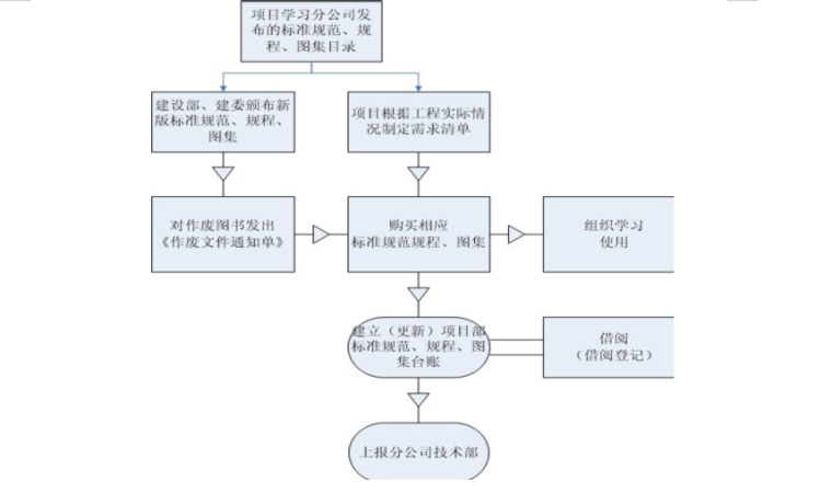 34层框剪结构住宅楼项目技术管理策划书-02 标准化规范、图集管理程序
