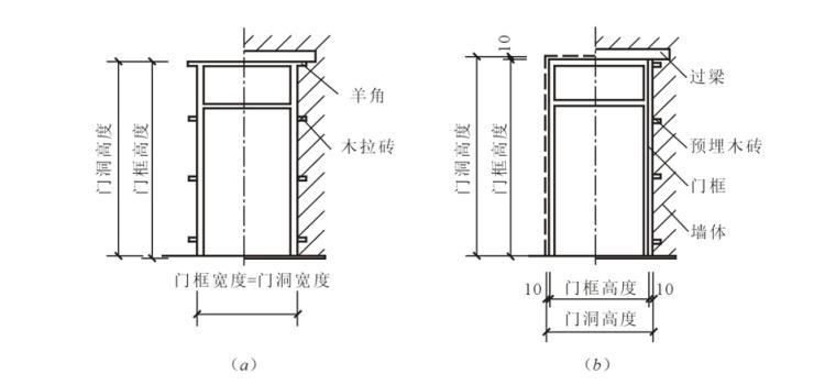 门窗构造做法及细部构造培训讲义PPT-02 门框的安装方式