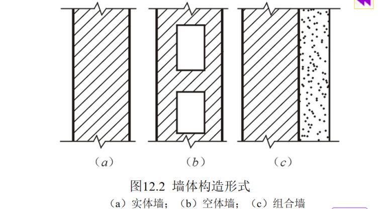墙体的作用与分类及构造做法培训讲义PPT-02 墙体构造形式