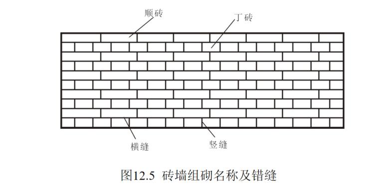墙体的作用与分类及构造做法培训讲义PPT-04 砖墙组砌名称及错缝